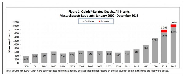 New Bedford drug overdoses down 9% in 2017 – New Bedford Guide