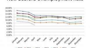New Bedford unemployment rate chart